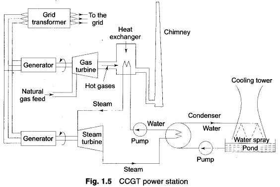 gas turbines power plant ccgt power station eeeguide comgas turbines power plant