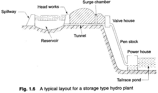 hydroelectric power generation eeeguide com rh eeeguide com Nuclear Power Plant Diagram Nuclear Power Plant