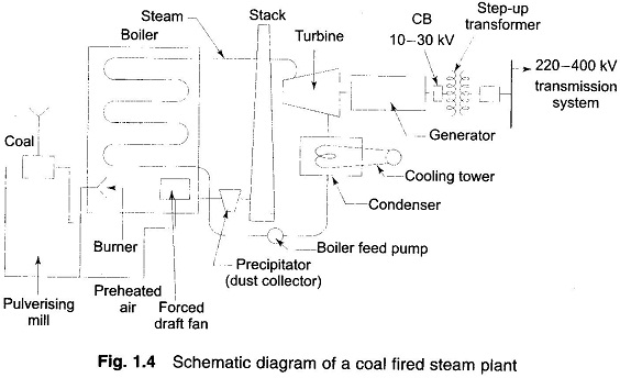 thermal power stations schematic diagram eeeguide com Solar Thermal Power Plant Small thermal power stations
