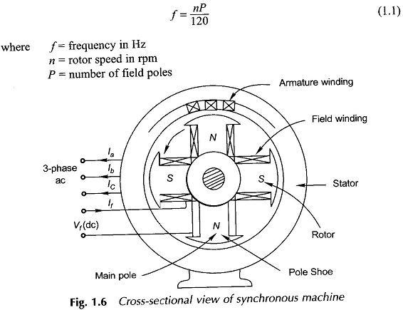 Types of Motor