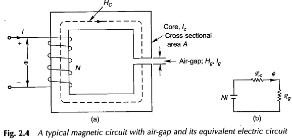 BH Curve Relationship of Magnetization Characteristic