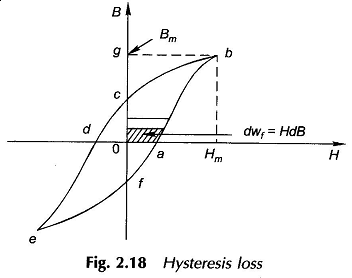 Hysteresis Loss and Eddy Current Loss