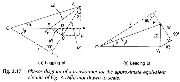phasor diagram of transformer