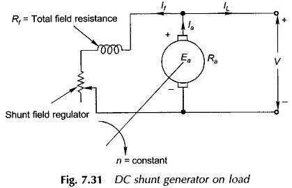Characteristics of DC Generators