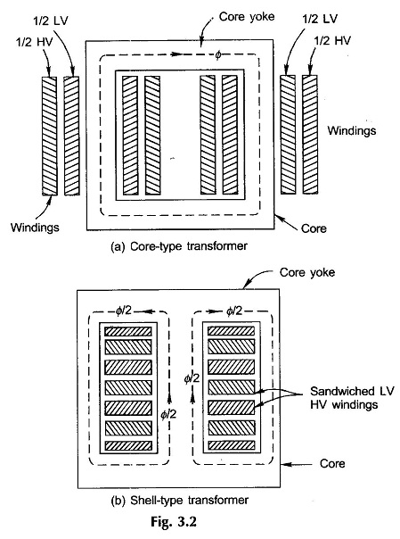 Construction of Transformer