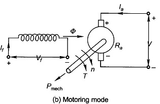 DC Machine Circuit Model