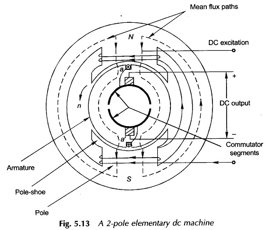 DC Machine Diagram