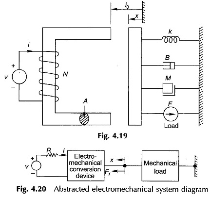 Dynamical Equations of Electromechanical Systems