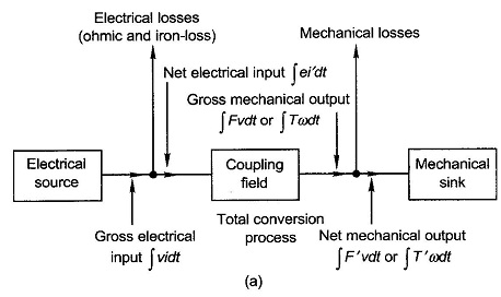 Flow Of Energy In Electromechanical Devices