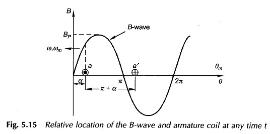 Generated Voltage of ac Winding