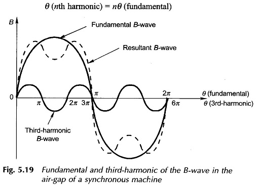 Harmonic Content in the Distributed Winding