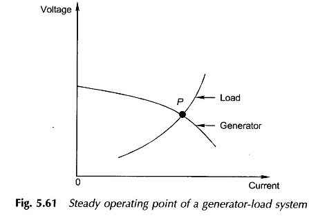 Matching Characteristics of Electric Machine and Load
