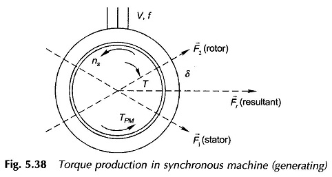 Synchronous Machine Torque Equation