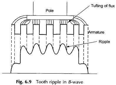 Tooth Ripple
