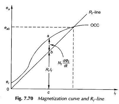 DC Machine Dynamics