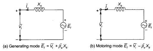 Operating Characteristics of Synchronous Machine