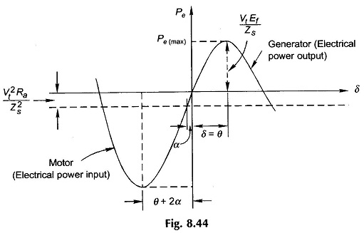 Power Flow Transfer Equations Eeeguide