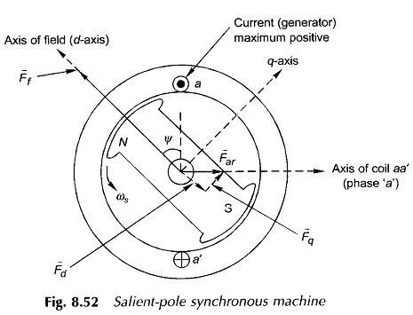 Salient Pole Synchronous Machine Two Reaction Model