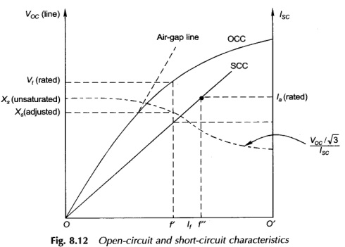 determination of the synchronous reactance eeeguide