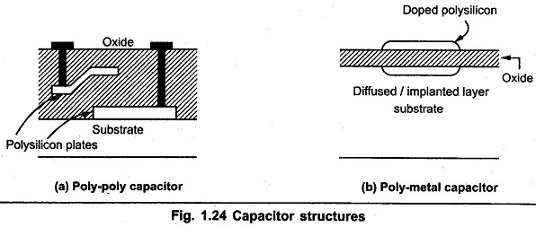 Integrated Capacitors