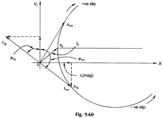 induction generator block diagram eeeguide com Double Squirrel Induction Generator induction generator