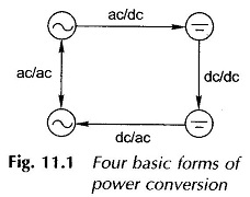 Motor Control by Static Power Converters