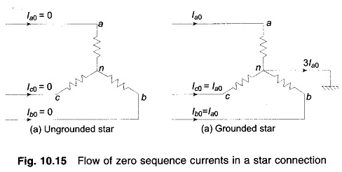 Sequence Impedance and Networks of Transformers | EEEGUIDE