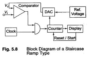 Principles of ADC
