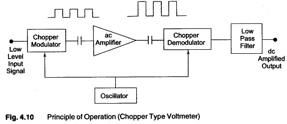 Chopper type DC Amplifier Voltmeter