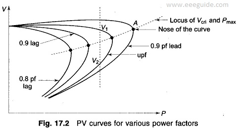 Mathematical Formulation of Voltage Stability