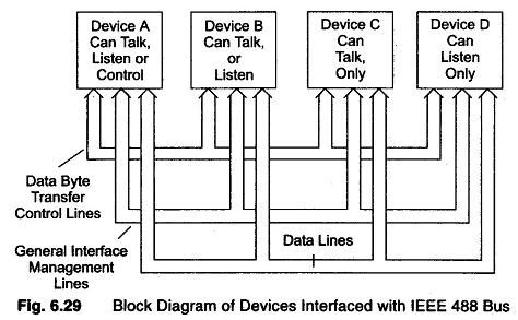 IEEE 488 BUS