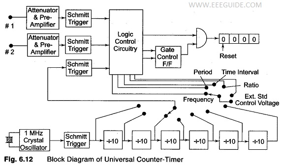 Universal Counter Timer | Block Diagram - EEEGUIDE.COM