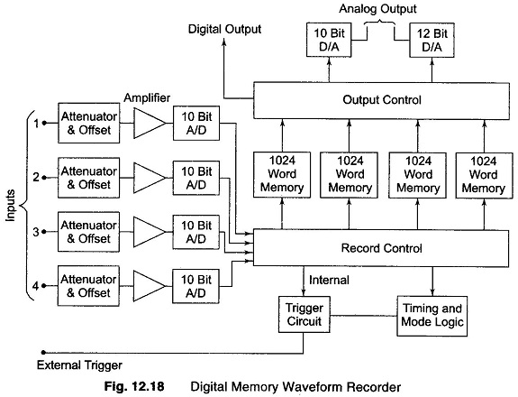 Digital Memory Waveform Recorder