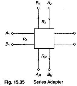 IIR Digital Filter Design Methods