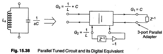 IIR Digital Filter Design Methods