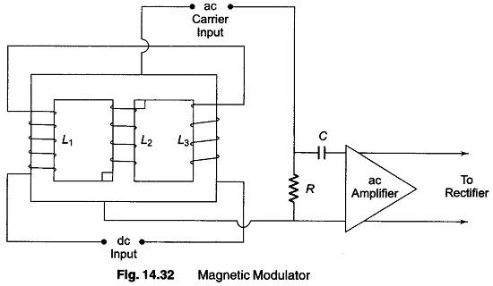 Magnetic Modulator