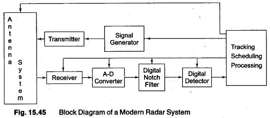 block diagram of a modern radar systems analysis. Black Bedroom Furniture Sets. Home Design Ideas