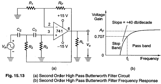 Second Order High Pass Butterworth Filter Derivation