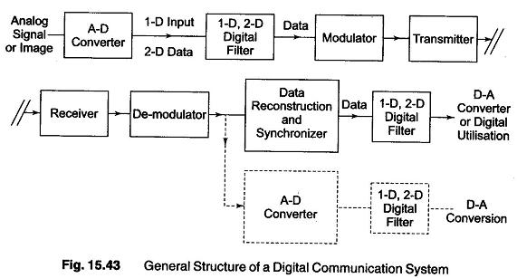 Typical Digital Filtering Operations