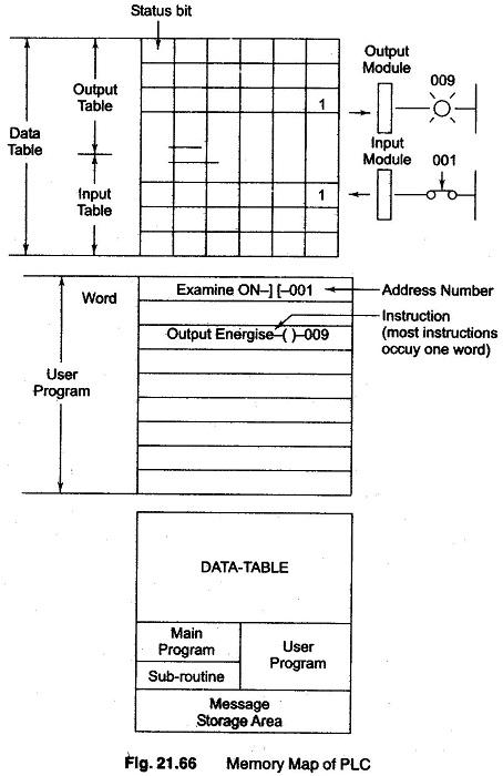 Basis of PLC Programming
