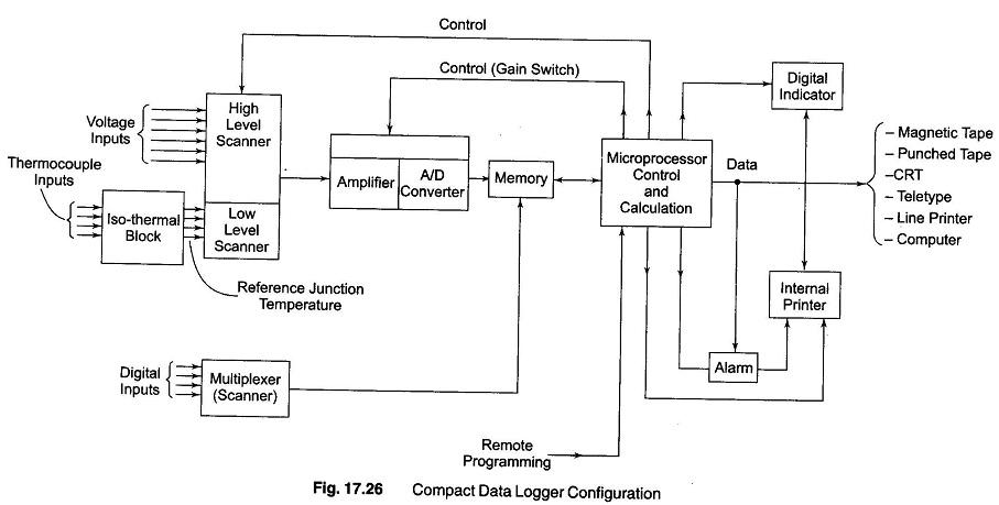 compact data logger block diagram of compact data logger rh eeeguide com Data Log Data Logger Thermometer