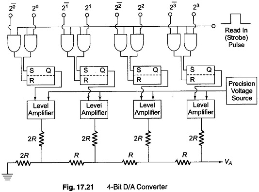 DA Converter Working Principle