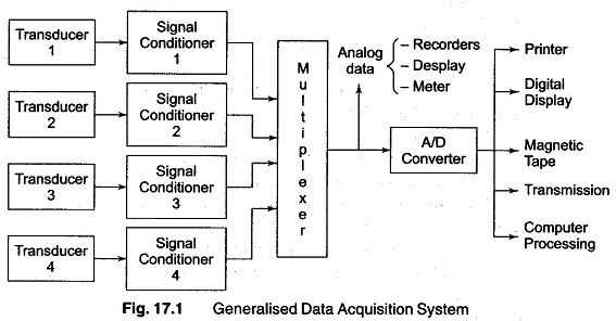 Block Diagram Data Acquisition : Data acquisition system objectives of