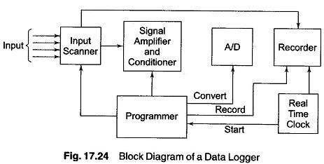 data logger operation block diagram basic parts rh eeeguide com Temperature Data Logger data logger circuit diagram pdf