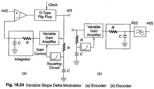 Delta Modulation | Delta Modulator | Variable Slope Delta