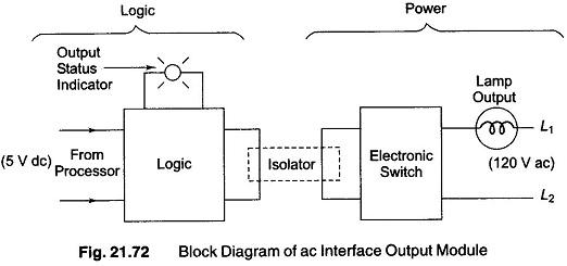 PLC Hardware Components