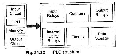 Astonishing Plc Structure Input Relays Counters Timers Data Storage Wiring Cloud Hisonuggs Outletorg