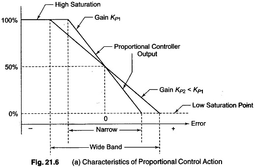 Proportional Controller