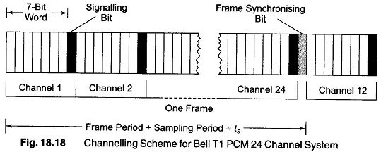 an explanation of pulse code modulation Pulse code modulation(pcm) is different from the other forms of pulse modulation studied so far, pcm also uses sampling techniques, but it differs from the.