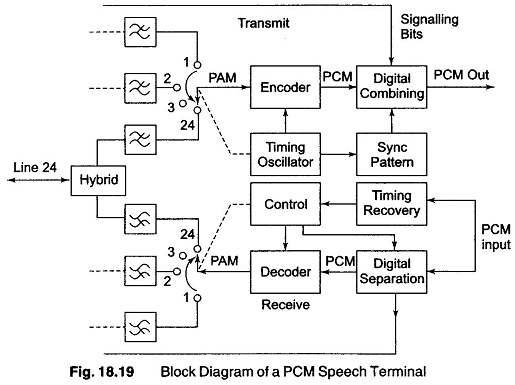 pulse code modulation principle generation application of pcm rh eeeguide com pcm circuit diagram 2001 aurora pcm modulation circuit diagram